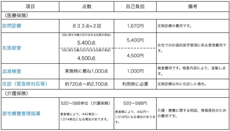 訪問診療 月額モデル費用(2019年2月改訂)